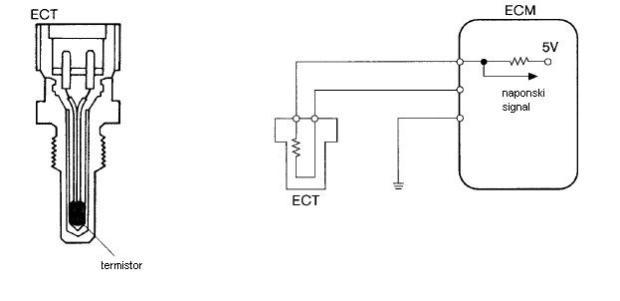 el kolo senzora rashladne tecnosti