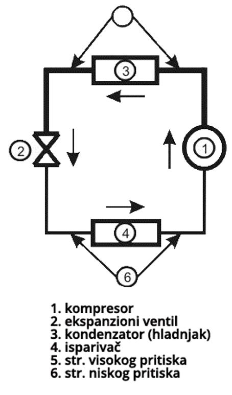 šema-klima-sistema